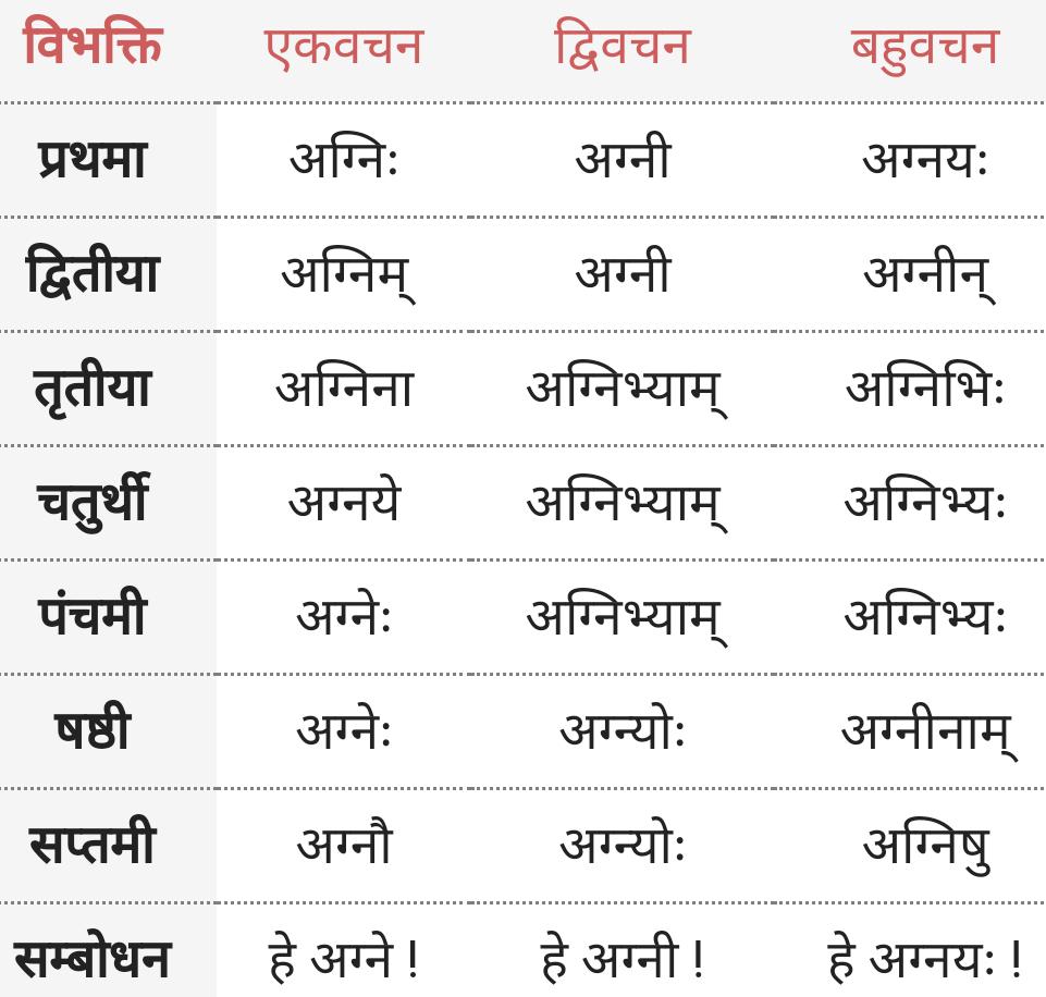 Aag, Agni ke roop - Shabd Roop - Sanskrit