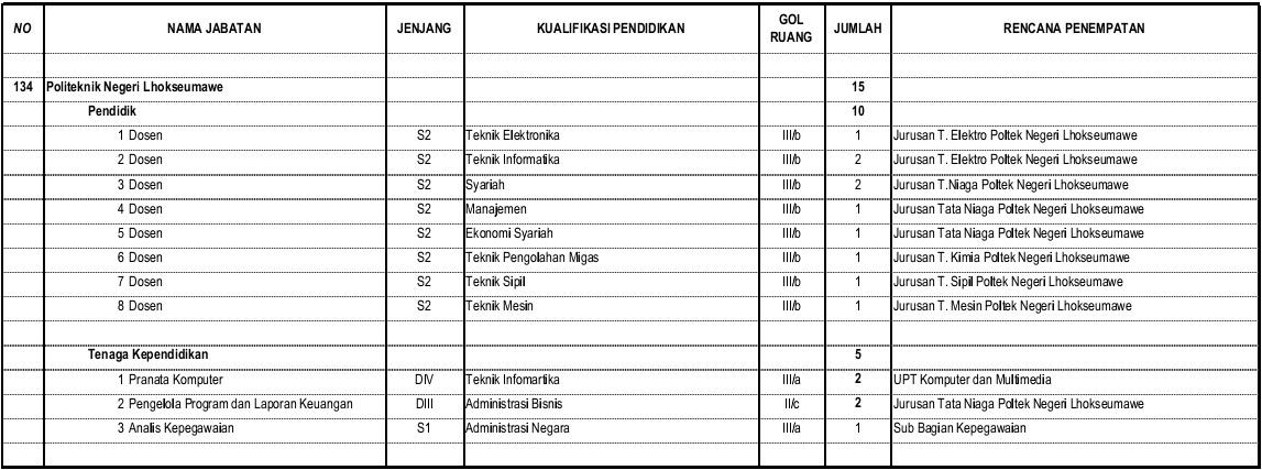 Penerimaan Cpns 2013 Di Aceh Berita Cpns 2016 Webcpns Penerimaan Cpns Politeknik Negeri Lhokseumawe Tahun 2013 Informasi