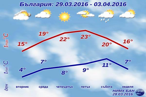 Седмична Прогноза за времето от 29 март 2016 до 3 април 2016