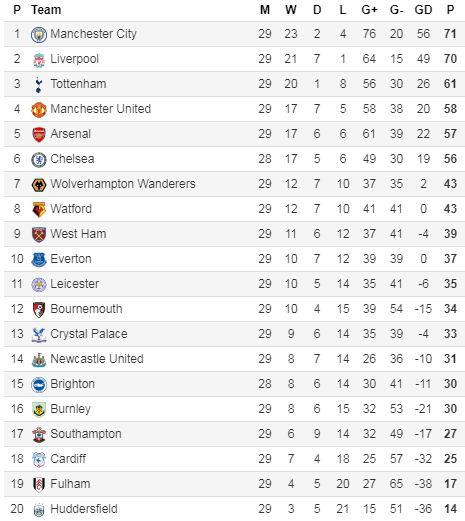 Klasemen Liga Inggris Pekan 29