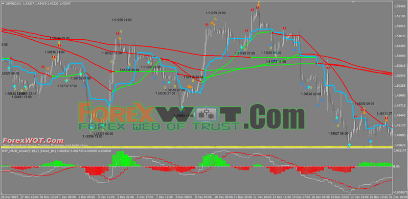 Forex simple trading scalping at its best