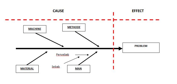 Berbagi informasi manajemen problem solving penggunaan 5 why kemudian untuk melakukan 5 why analysis setelah melakukan analisa dengan diagram fishbone harus didetailkan dalam sebuah format ataupun checksheet ccuart Choice Image