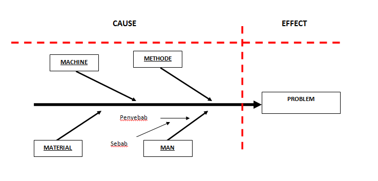Berbagi Informasi Manajemen Problem Solving Penggunaan 5 Why Analysis