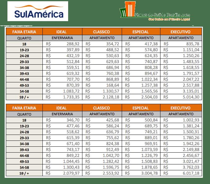 Tabela de Preços Sulamerica