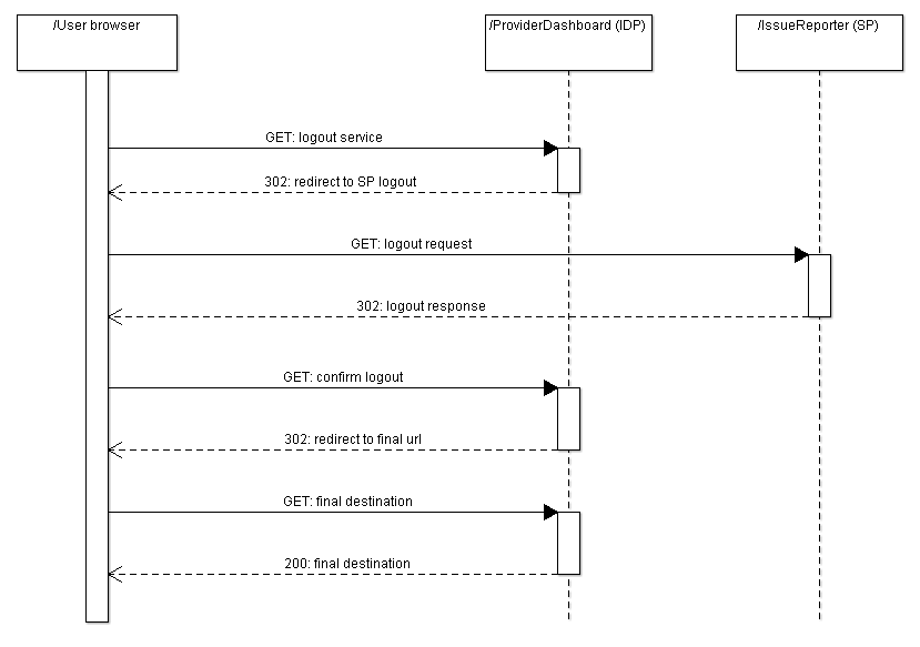 sso sequence diagram wiring diagram online Ad SSO with Diagram idp initiated sso and identity federation with openam and saml ping sso diagram sso sequence diagram