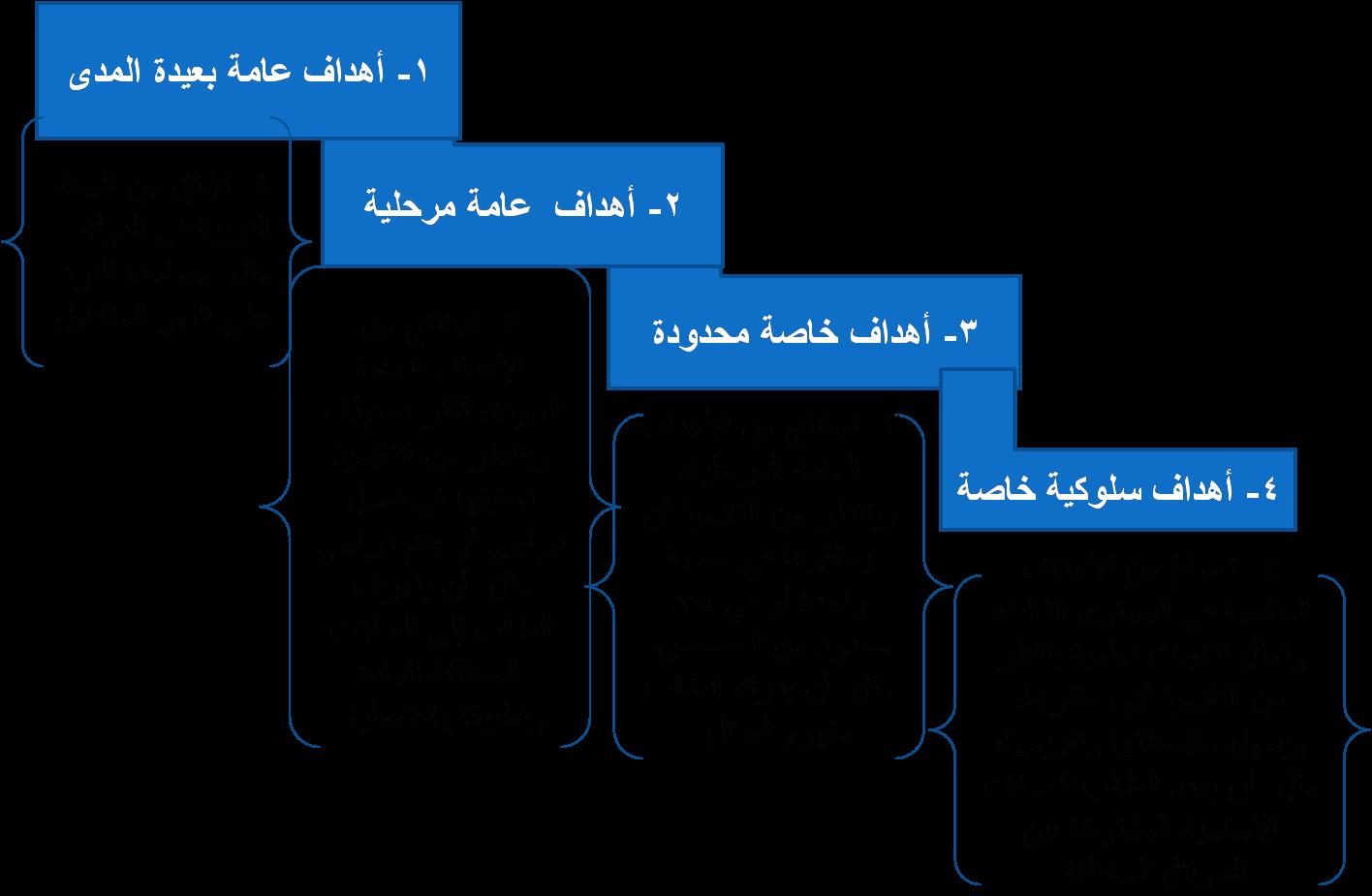 الأهداف السلوكية مفهومها مكوناتها شروطها مجالاتها