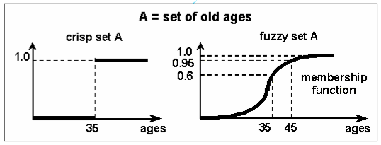 Perbedaan crisp dan fuzzy set untuk usia tua