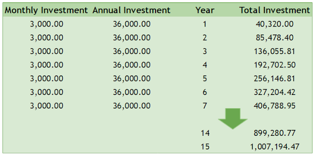 Saving 3,000 per month at a mutual fund earning 12% interest per year for 7 years