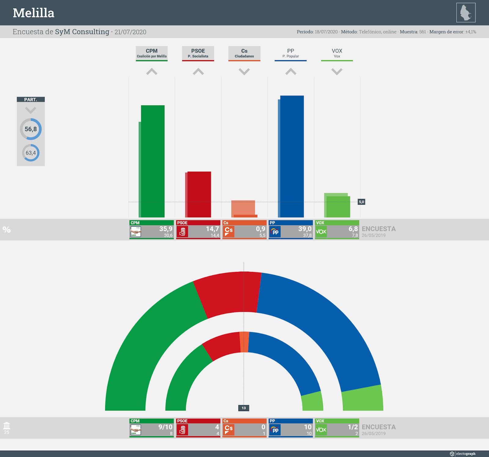 Gráfico de la encuesta para elecciones autonómicas en Melilla realizada por SyM Consulting, 21 de julio de 2020