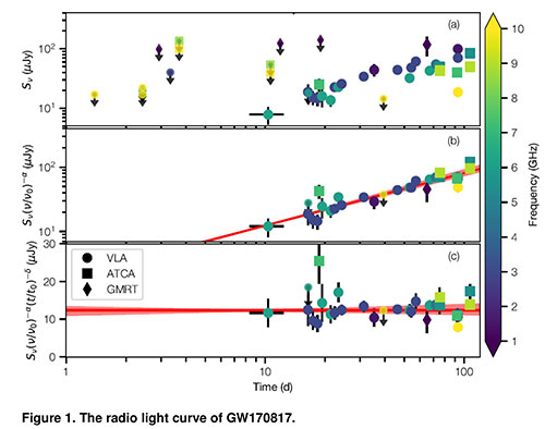 Some radio light curves for GW170817 observed from three telescopes (Source: K Mooley et al, arXiv 1711.11573)
