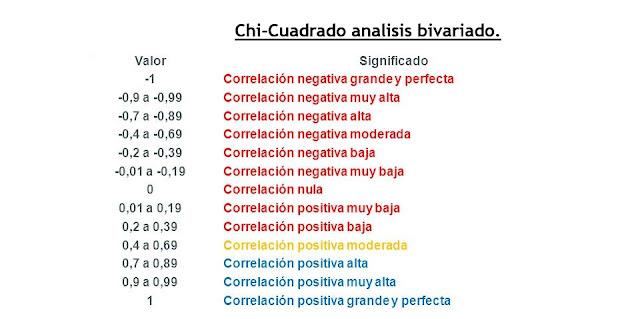 correlacion bivariada
