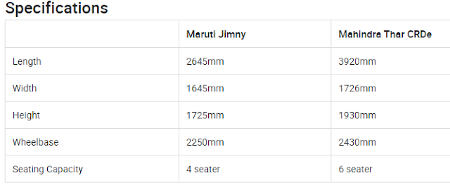 Maruti Jimny Car Price and Launch Details in India- Maruti