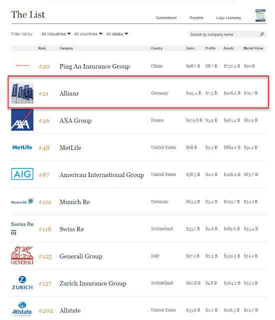 daftar peringkat allianz di antara perusahaan asuransi di dunia versi forbes 2016