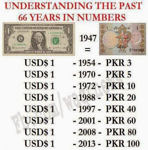 Dollar to pakistani rupee forex