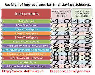 interest-small-saving-scheme