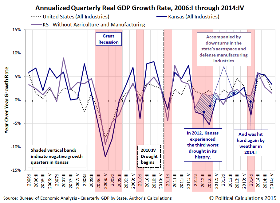 Annualized Quarterly Real GDP Growth Rate, 2006:I through 2014:IV, US (All Industries), KS (All Industries) and KS (All Industries, Less Agriculture and Manufacturing)