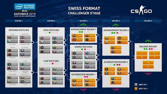 IEM Katowice 2019 Challnegers Stage Day2「Renegades」「NRG」が勝ち抜け、「Spirit」「Grayhound」が敗退