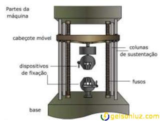 Máquina de ensaio de tração