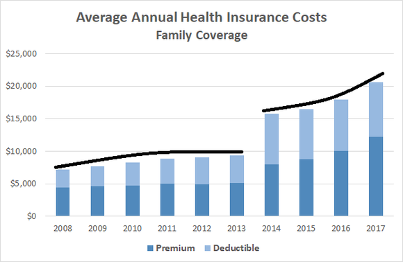 Average Annual Health Insurance Costs for Family Coverage, Premiums and Deductibles, 2008-2017 - Source: https://www.commercialappeal.com/story/opinion/contributors/2017/09/08/access-health-insurance-but-can-we-afford-it/636570001/