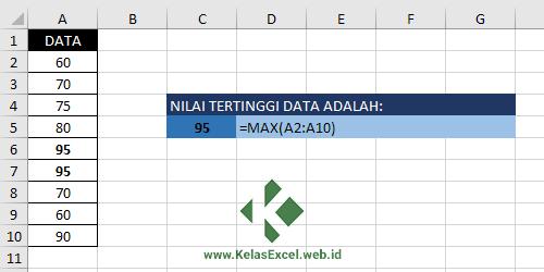 Contoh Fungsi MAX Excel