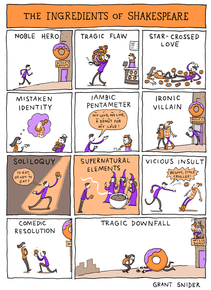 The Ingredients of Shakespeare