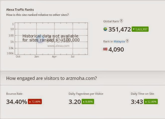 Rank alexa. arzmoha, bounce rate,