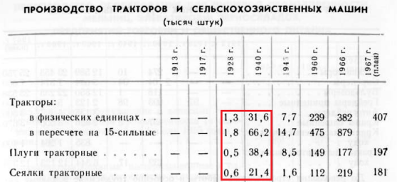 производство тракторов в СССР 1928 - 1966