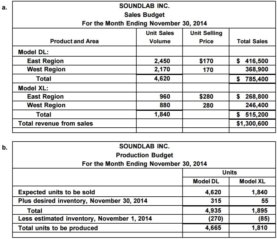 ending unit sales reporting - 935×807