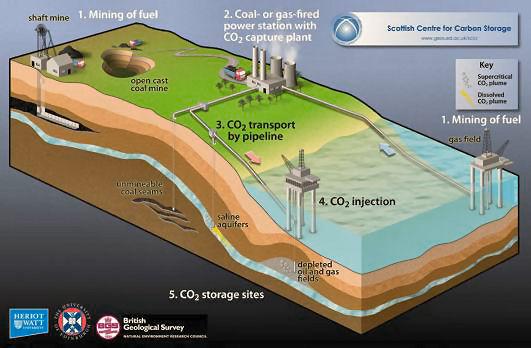 Nottingham Science Blog: Talk : Carbon Capture Technology