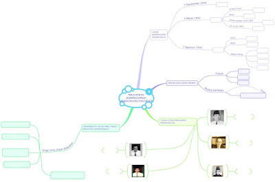 mind mapping persiapan kemerdekaan indonesia