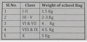 Class Wise School Bag Weight Instruction by Govt. of India