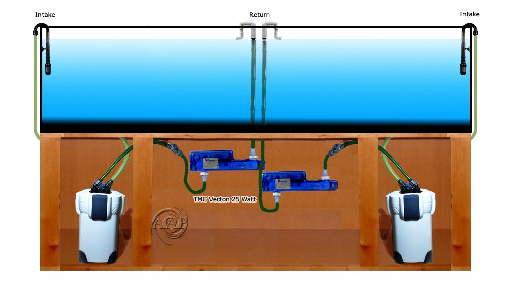 Sơ đồ hồ thủy sinh trang bị nhiều lọc thùng