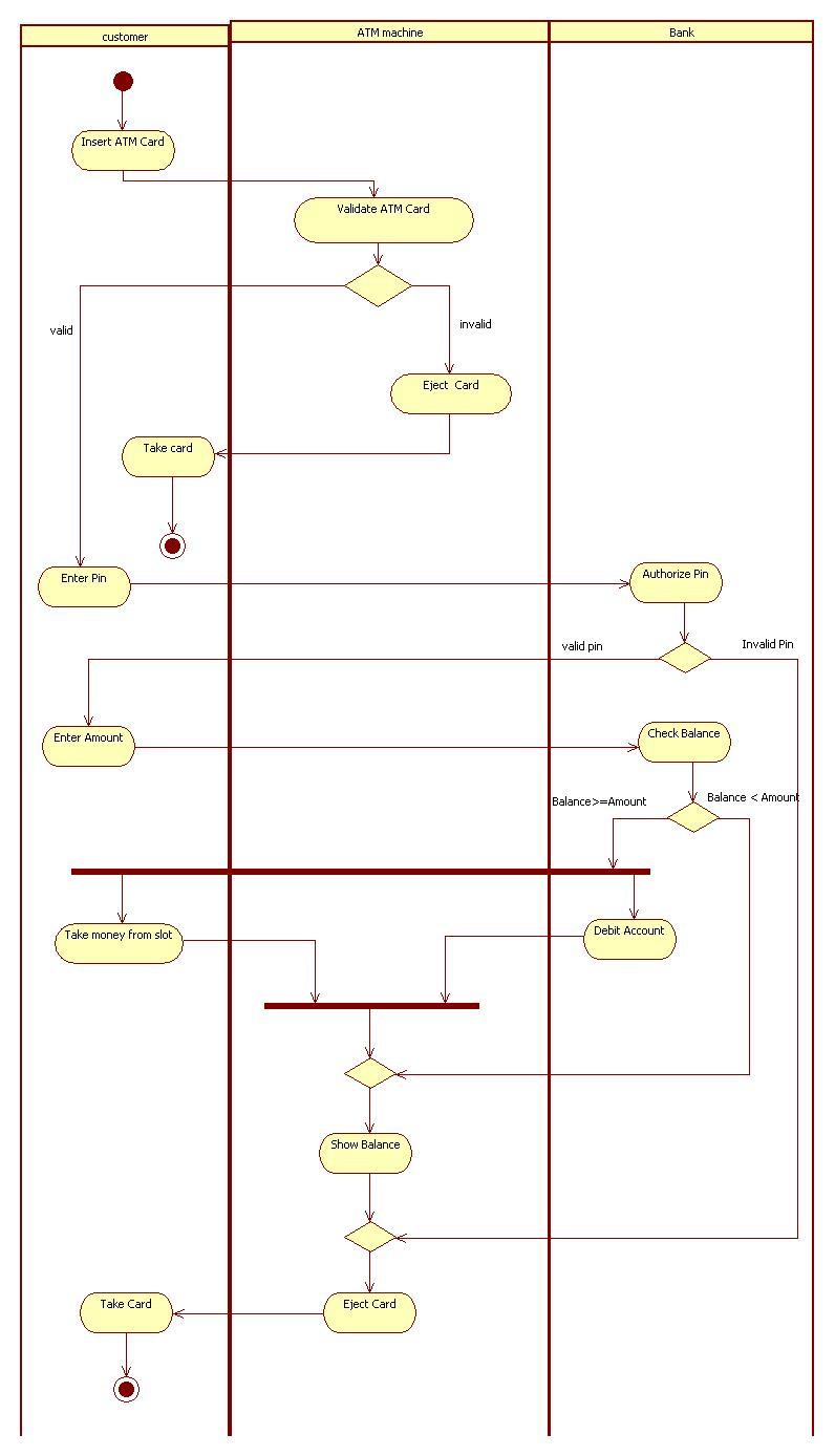 UML and Design Patterns: ATM Application UML Diagrams