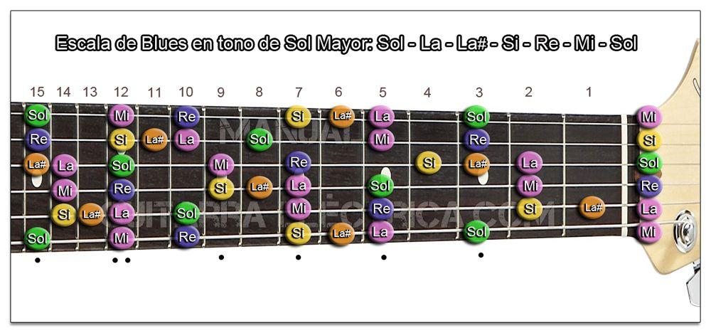 Escala de Blues Sol mayor Guitarra (Zurdo)