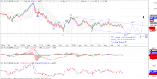 Natural Gas falling in possible Ending Diagonal in wave [c]!
