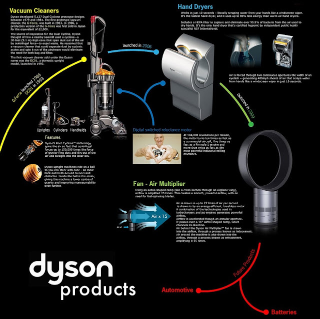 Dyson to launch electric car in 2020