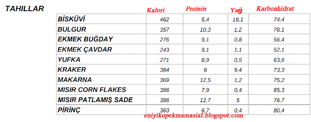 tahıl-kalori