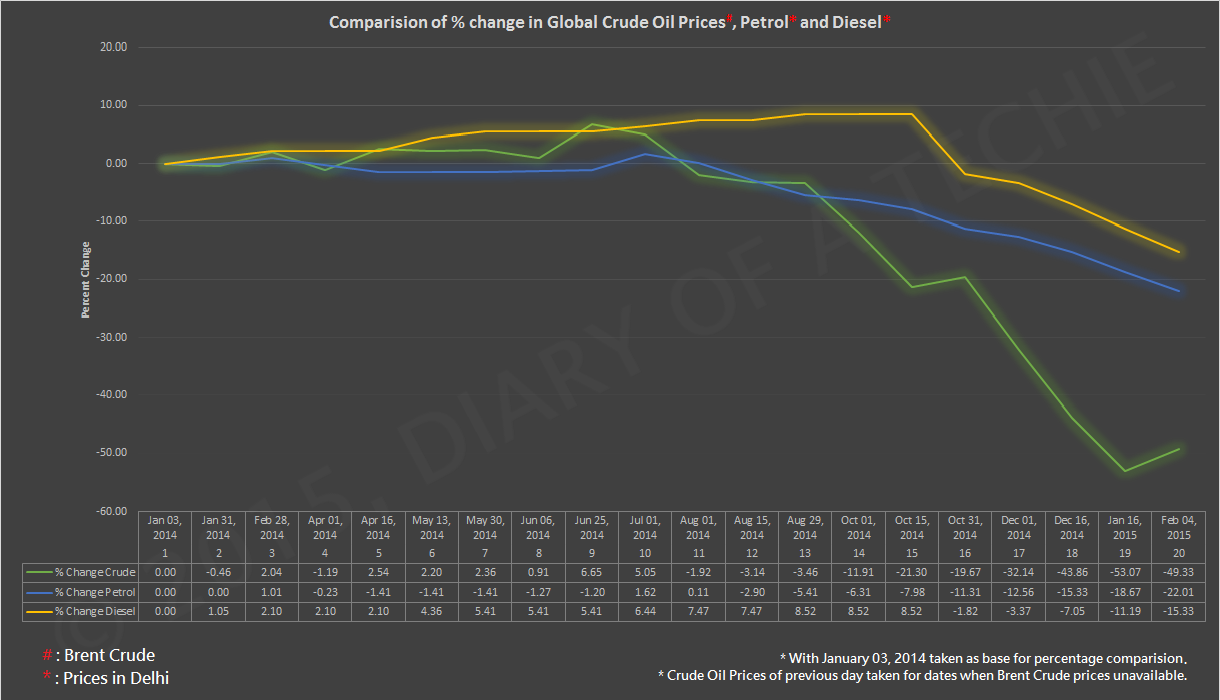 Comparision of percentage change in prices of Global Crude Oil, Petrol and Diesel in Delhi