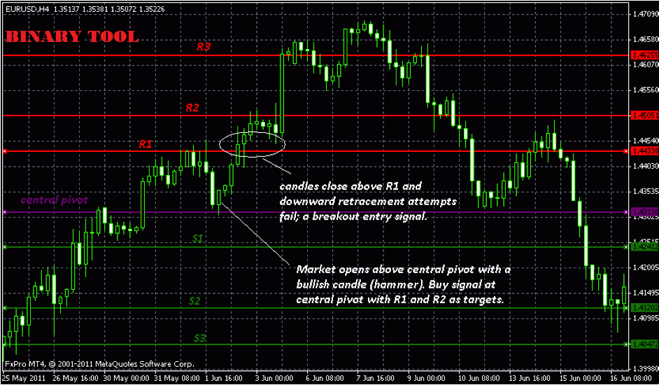 Binary options pivot point strategy
