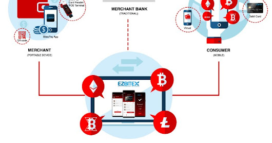 Platform Crypto-Banking from BITEX Called EZBITEX