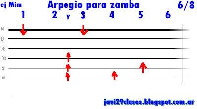 grafico Arpegio para Zamba tablatura para guitarra folklore, folclore