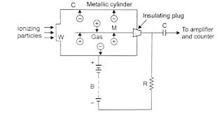 Ionization Chamber