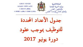 جدول الأعداد المحددة للتوظيف بموجب عقود -دورة يونيو 2017