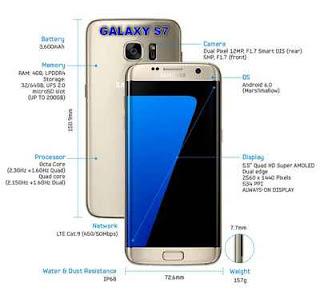 Galaxy S7 yang Tahan Api, tahan Banting, Tahan Lengkung
