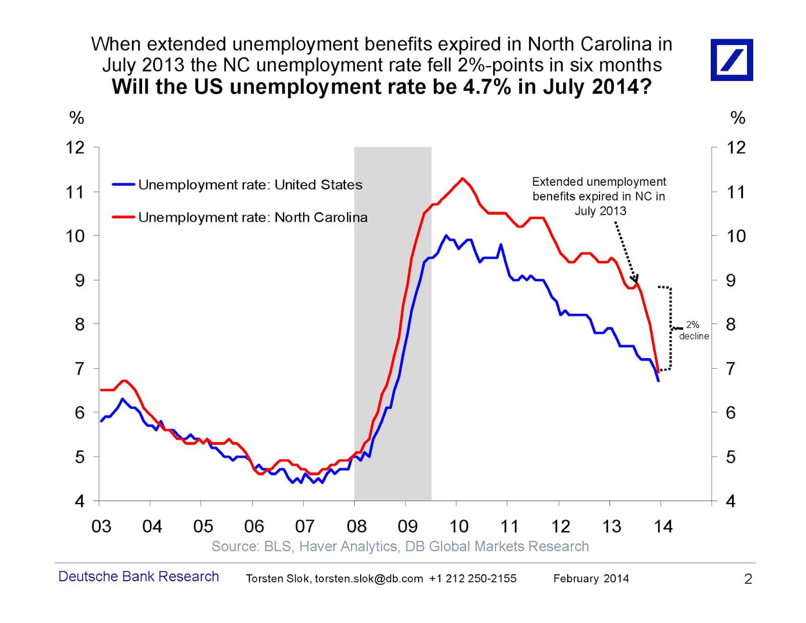research paper on unemployment crime and unemployment term paper  the grumpy economist unemployment unemployment