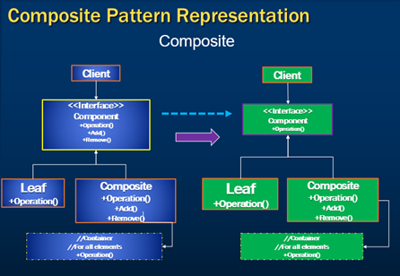 composite design pattern implementation c#