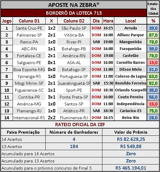 LOTECA 713 - RESULTADOS / RATEIO OFICIAL 02