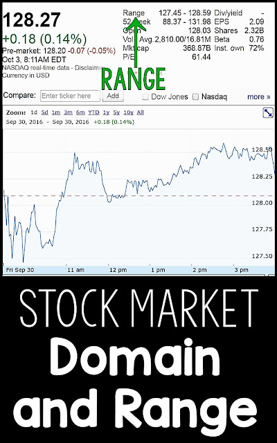 Teaching Domain and Range with the Stock Market