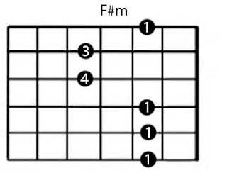 Belajar kunci gitar F#m