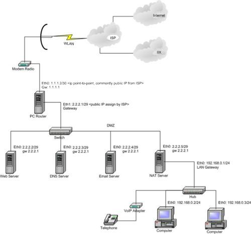 Contoh Desain Jaringan Internet Untuk Pelanggan ISP